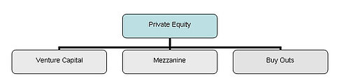 Abgrenzung Venture Capital zu Private Equity