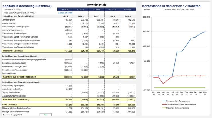 Banken- und Investoren-konforme Finanzplanung - foerderland
