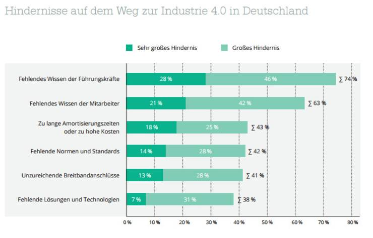 Führungskräfte Bremsen Die Industrie 40 Aus Förderland