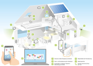 Rwe Smarthome Ganz Einfach Mehr Komfort Und Sicherheit Furs Heim