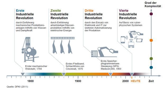 nicht nur die industrie wird zunehmend digitalisiert es trifft auch andere bereiche unseres lebens zum beispiel die infrastrukturen unsere drfer werden - Industrie 40 Beispiele