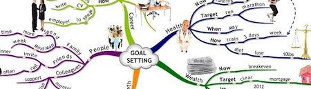 beispiel einer besonders bunten mind map zum thema zielsetzung - Personliche Ziele Beispiele