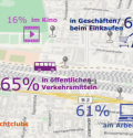"""""""Ins Internet gehen"""" war gestern: 15 Millionen Deutsche praktizieren """"always on"""""""