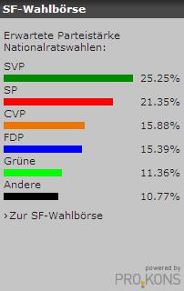 Analyse Nationalratswahl 2007 SF