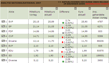 Analyse Nationalratswahl 2007 Sonntagsblick