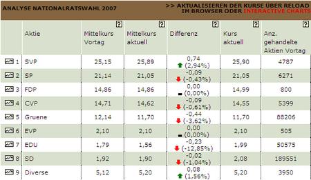 Analyse Nationalratswahl 2007 Sonntagsblick