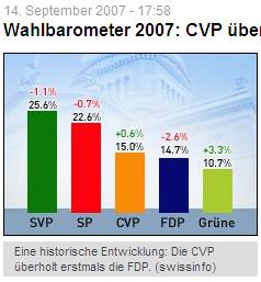Analyse Nationalratswahl 2007 Swissinfo