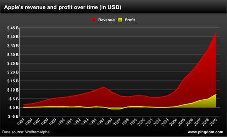 Apple Umsatz vs Gewinn seit 1985