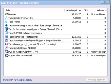 Der Taskmanager von Google Chrome