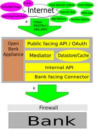 Das Open Bank Protokoll