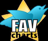 Favcharts