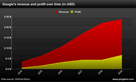 Google Umsatz vs Gewinn seit 2004