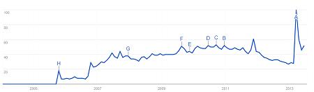 """Noch nie wurde öfter nach """"Google Reader"""" recherchiert als 2013"""