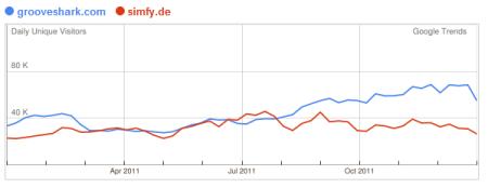 Bei Nutzern aus Deutschland beliebt