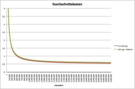 Durchschnittskosten für Zeitung und Zeitung + Internet