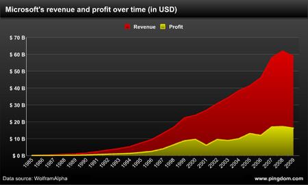 Microsoft Umsatz vs Gewinn seit 1985