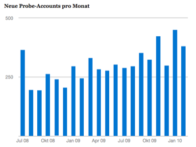 Neue Probe-Accounts pro Monat (etwa 300)