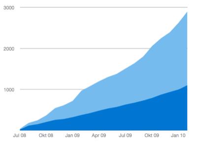 Anzahl regulär zahlender Accounts und Nutzer