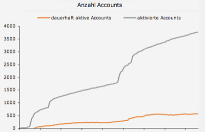 Aktivierte und aktive Accounts 2007
