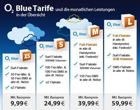 Blue Tarife
