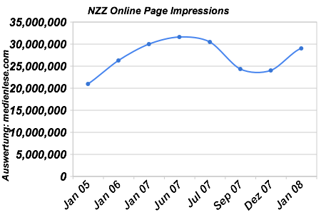 NZZ Online Page Impressions