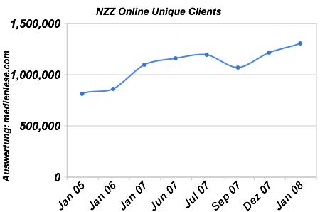 NZZ Online Unique Clients