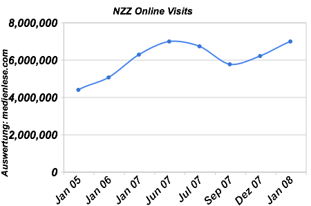 NZZ Online Visits
