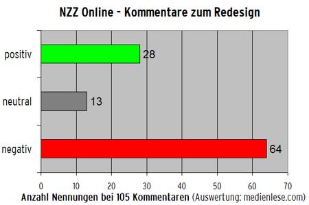NZZ Online Auswertung