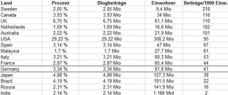 Blogbeiträge pro 1000 Einwohner