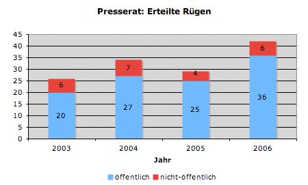 Presserat: Erteilte Rügen