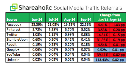 Social Media Referrals
