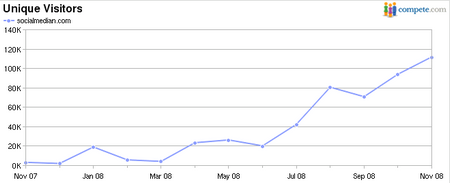 Wachstum von socialmedian