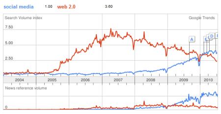 Social Media vs Web 2.0