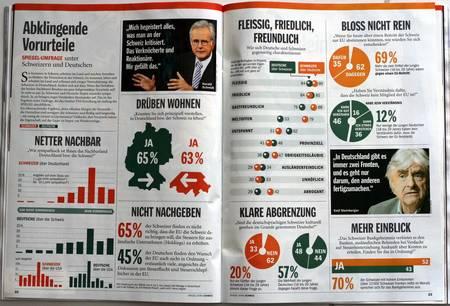 Statistik Doppelseite