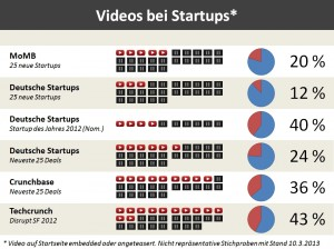 Einsatz von Videos bei Startups