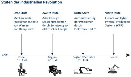 Stufen der industriellen Revolution