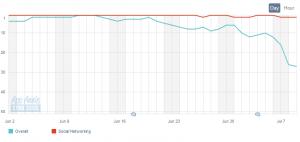 Vine-Rankings im App Store (zum Vergrößern klicken)