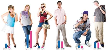 Umfrage: Was finden Jugendliche sympathisch (Bildergalerie)