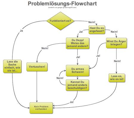 Problemlösungs-Flowchart
