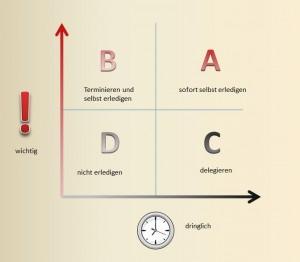 Alternativtext: Eisenhower-Prinzip für das Zeitmanagement im Büro