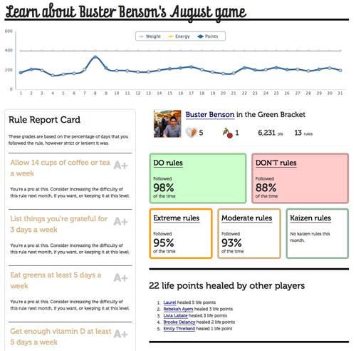 Übersicht über den Verlauf des eigenen Spiels