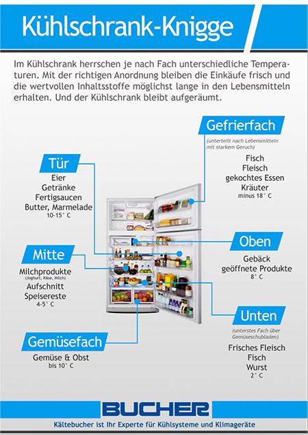 Kühlschrank-Knigge