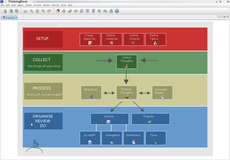 Der Willkommensbildschirm von ThinkingRock bildet den GTD-Workflow ab (anklicken für größere Ansicht)